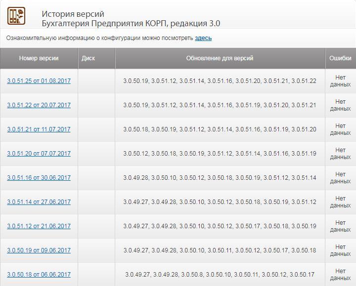Сколько может длиться обновление конфигурации 1с 1с комплексная автоматизация 8 для казахстана редакция 2