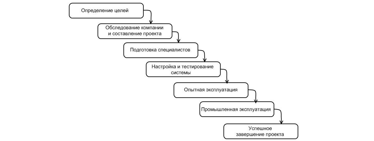 Рис.3 Этапы внедрения информационной системы