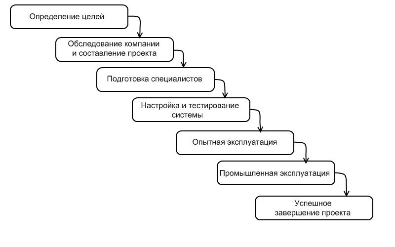 Этапы внедрения информационной системы