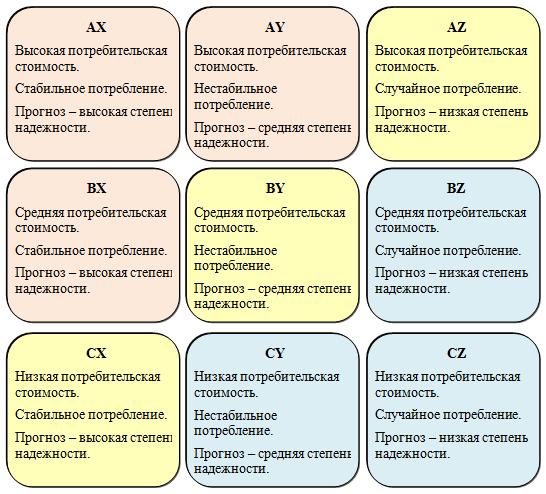 Примеры решения задачи авс и xyz решение задач методом пропорции химия