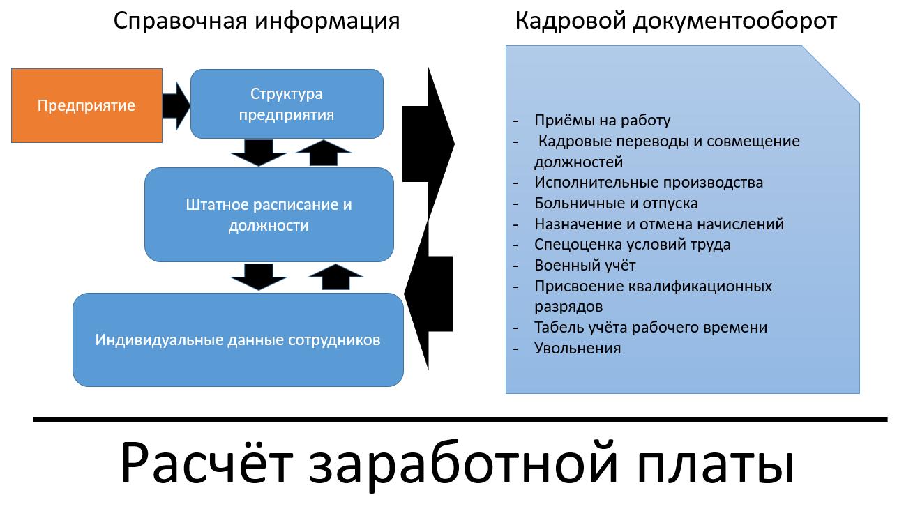 Рис.1 Механизм работы программ для ведения кадрового документооборота