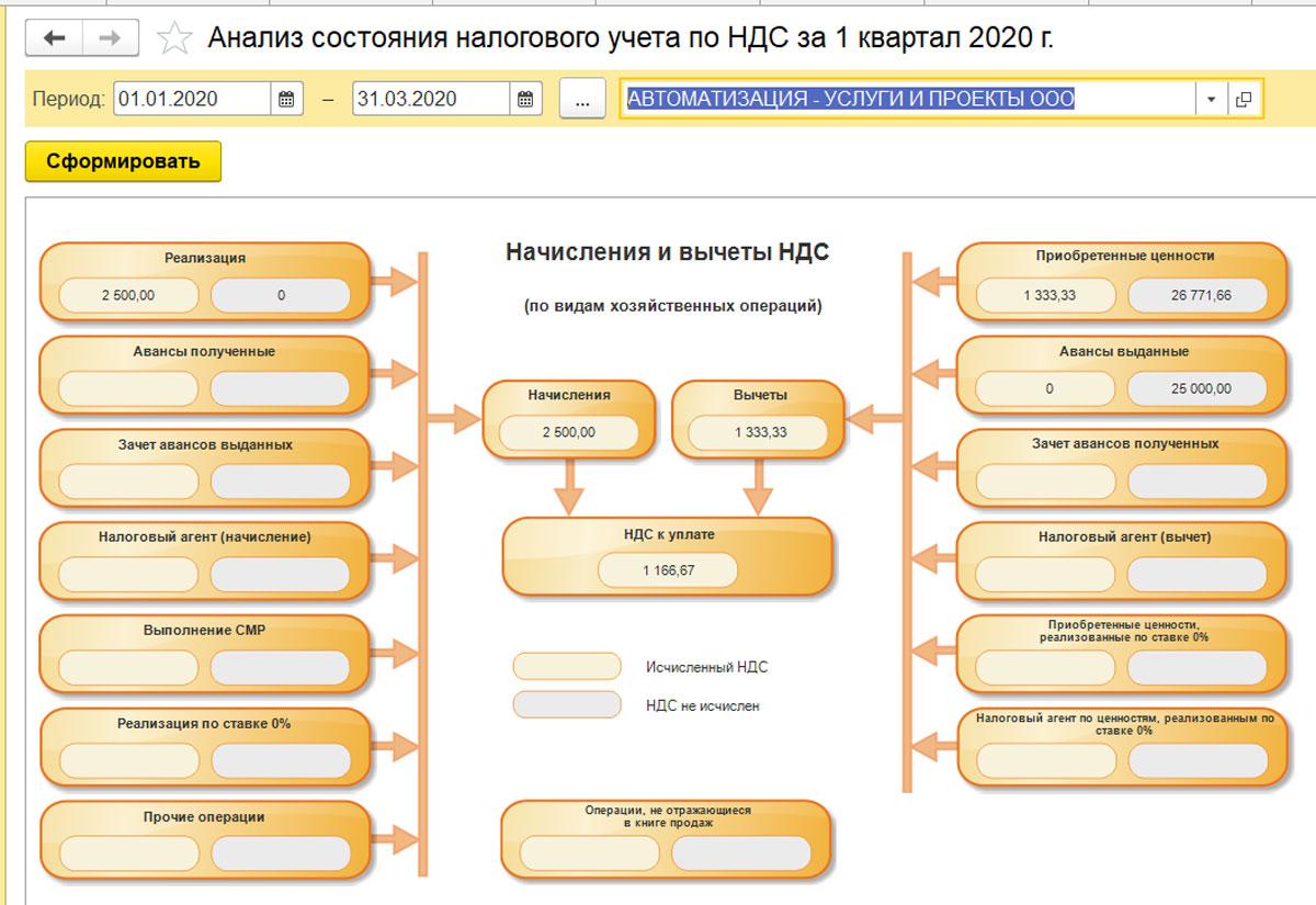 Услуги и работы разница для налогового учета работа бухгалтера на дому в ульяновске вакансии