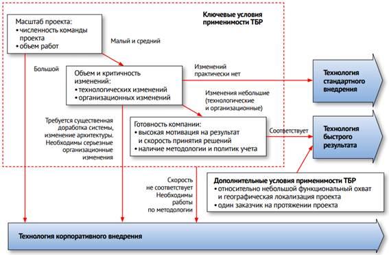 План внедрения 1с управление торговлей 1с после обновления константа