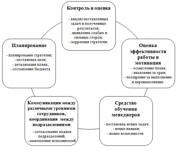 Примеры решения задач бюджетирование задачи по статистике решениями