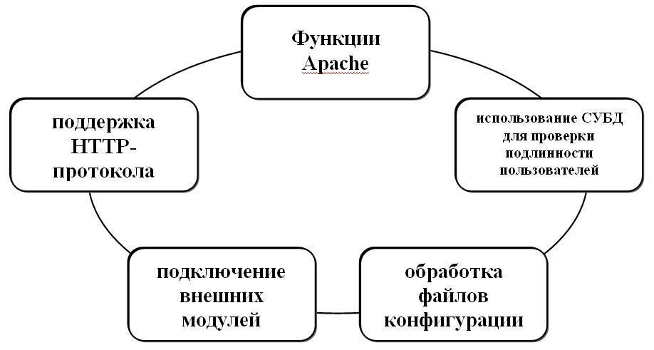 Функции Apache