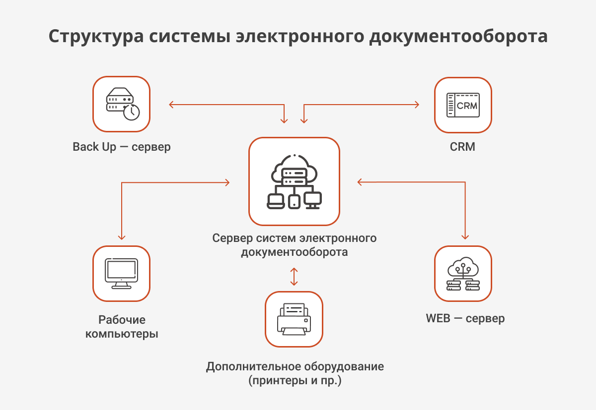 Рис.4 Система электронного документооборота